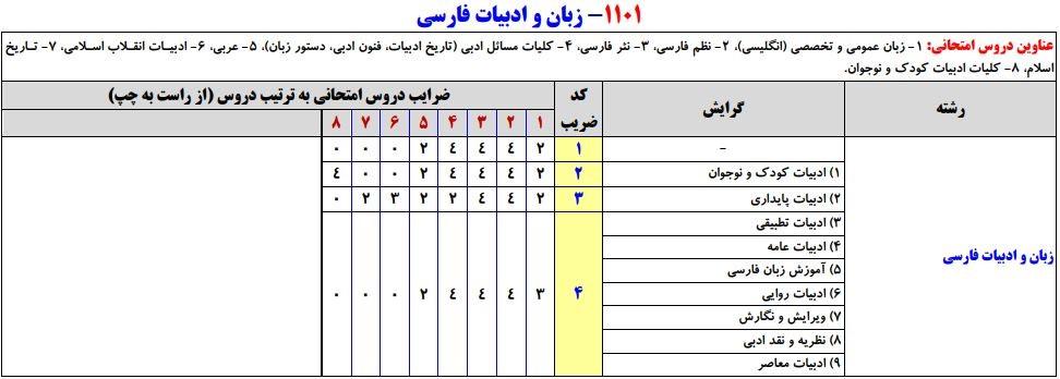 سرفصلهای کنکور کارشناسی ارشد زبان و ادبیات فارسی