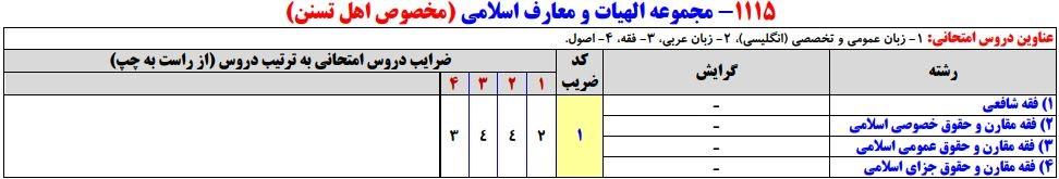 سرفصلهای کنکور کارشناسی ارشد مجموعه الهیات و معارف اسلامی (مخصوص اهل تسنن)