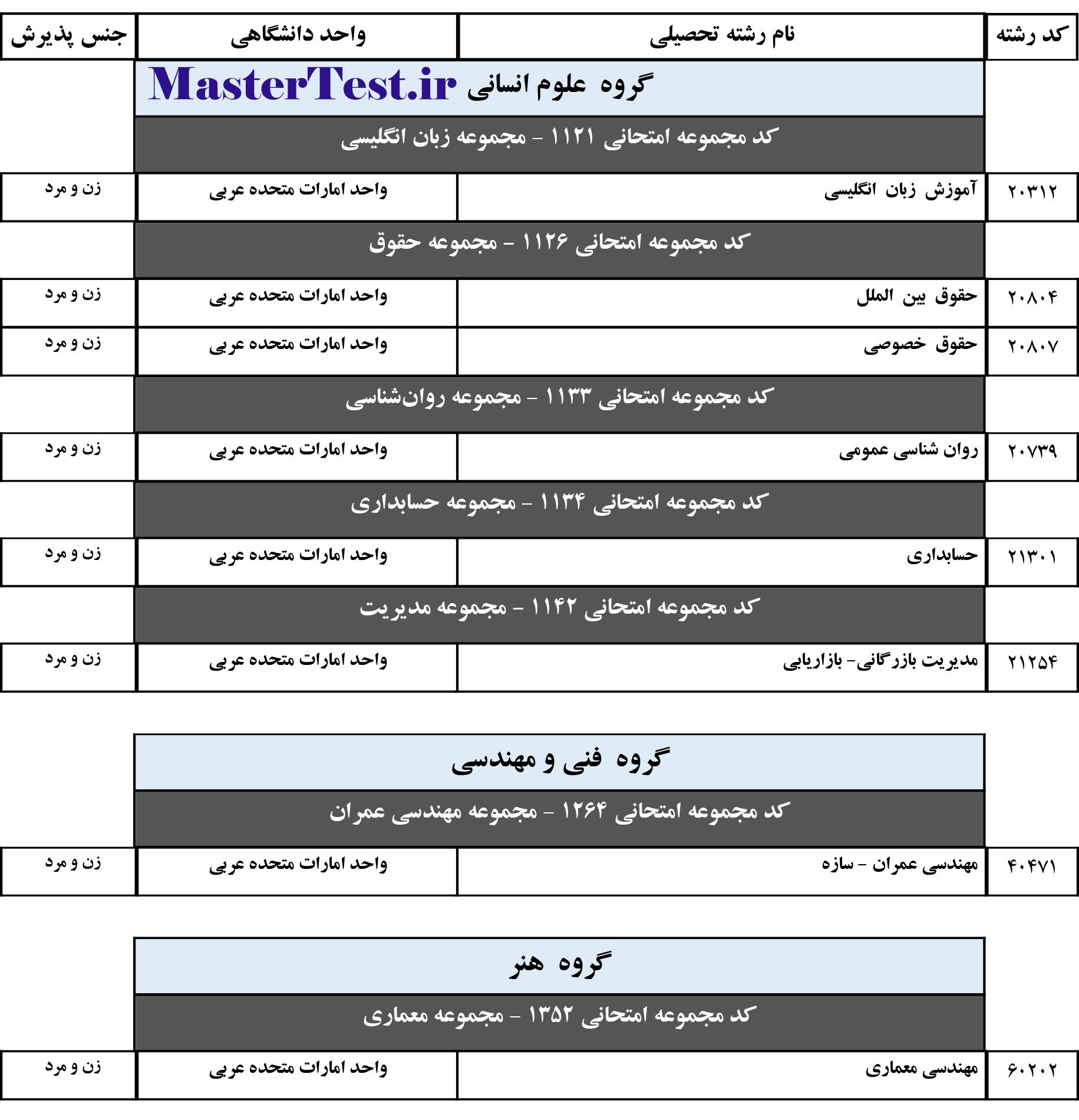 رشته محل های دارای پذیرش کارشناسی ارشد واحد امارات دانشگاه آزاد