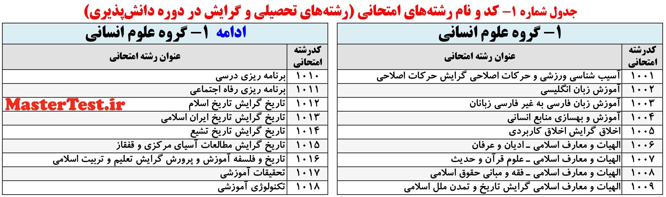 رشته های ارشد فراگیر پیام نور بهمن 97